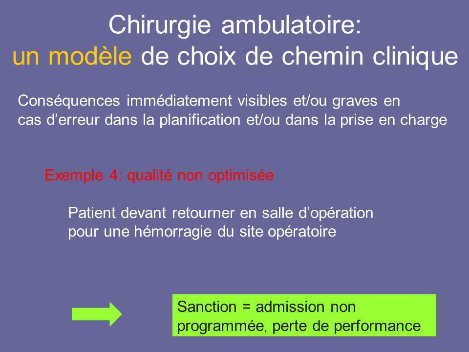 Chirurgie ambulatoire: un modèle de choix de chemin clinique Sanction = admission non programmée, perte de performance Conséquences immédiatement visi