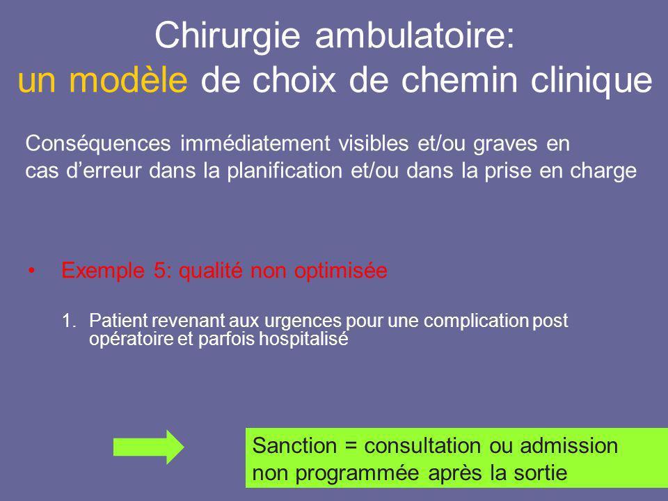 Chirurgie ambulatoire: un modèle de choix de chemin clinique Conséquences immédiatement visibles et/ou graves en cas derreur dans la planification et/
