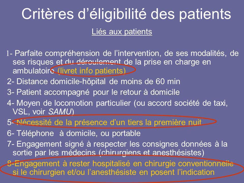 Critères déligibilité des patients Liés aux patients 1- Parfaite compréhension de lintervention, de ses modalités, de ses risques et du déroulement de