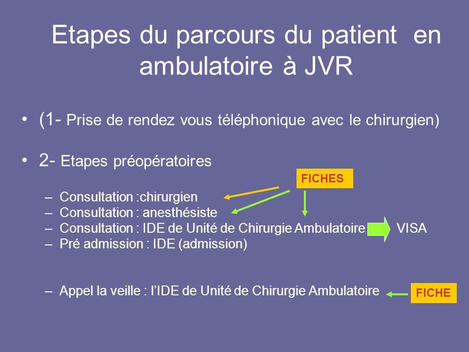 Etapes du parcours du patient en ambulatoire à JVR (1- Prise de rendez vous téléphonique avec le chirurgien) 2- Etapes préopératoires –Consultation :c