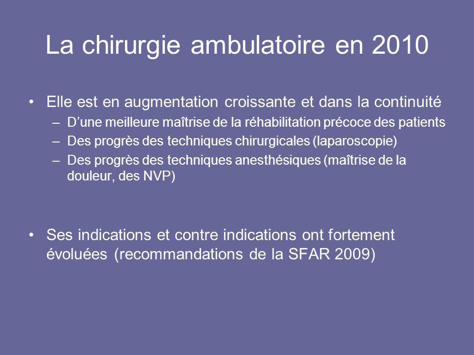 La chirurgie ambulatoire en 2010 Elle est en augmentation croissante et dans la continuité –Dune meilleure maîtrise de la réhabilitation précoce des p