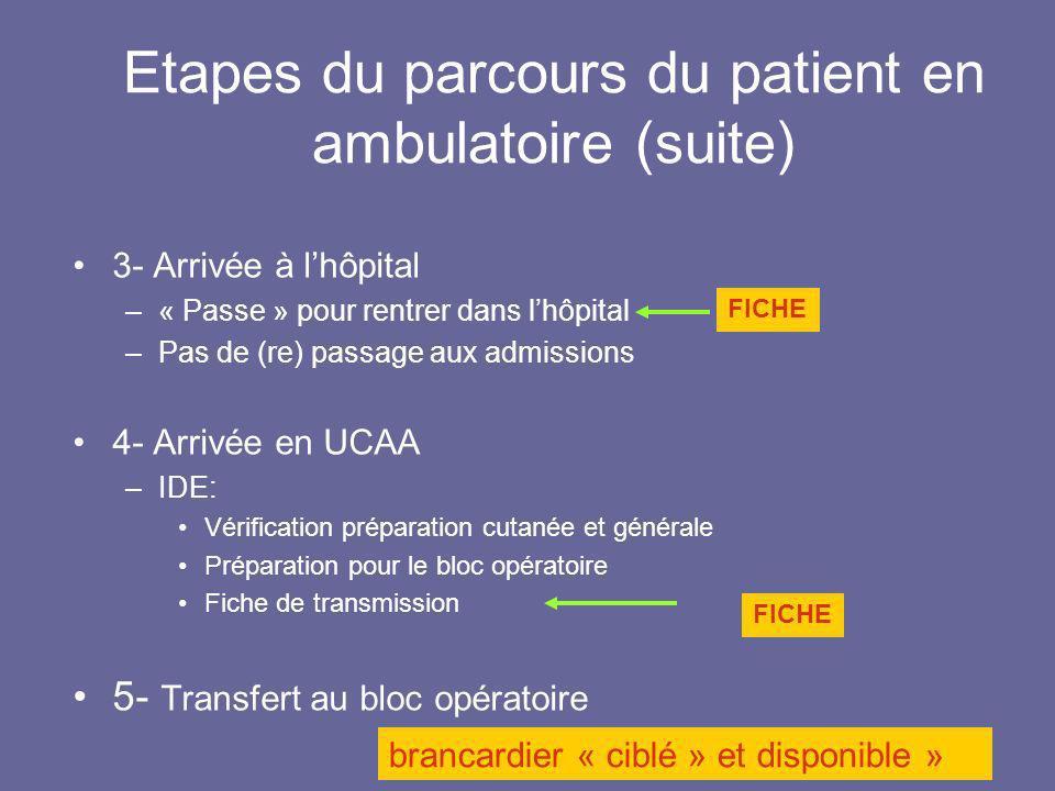 Etapes du parcours du patient en ambulatoire (suite) 3- Arrivée à lhôpital –« Passe » pour rentrer dans lhôpital –Pas de (re) passage aux admissions 4