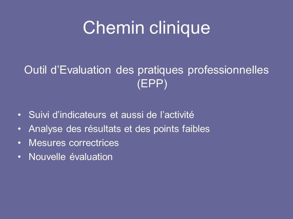 Chemin clinique Outil dEvaluation des pratiques professionnelles (EPP) Suivi dindicateurs et aussi de lactivité Analyse des résultats et des points fa