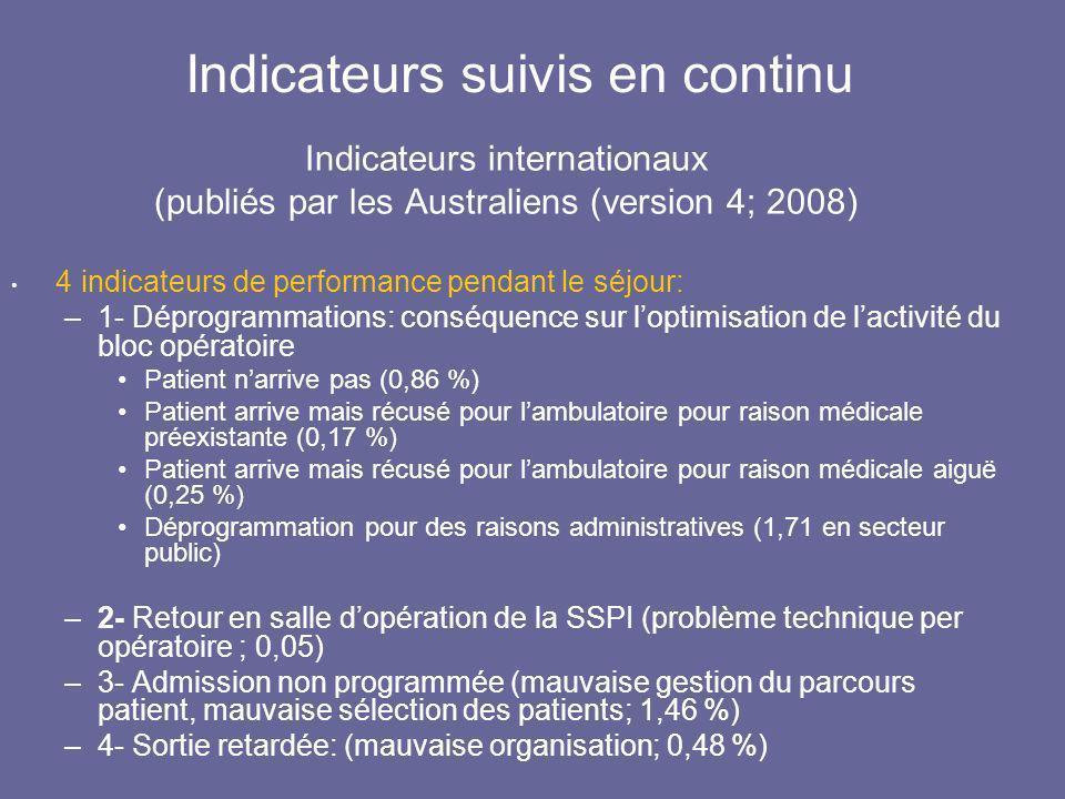 Indicateurs suivis en continu Indicateurs internationaux (publiés par les Australiens (version 4; 2008) 4 indicateurs de performance pendant le séjour