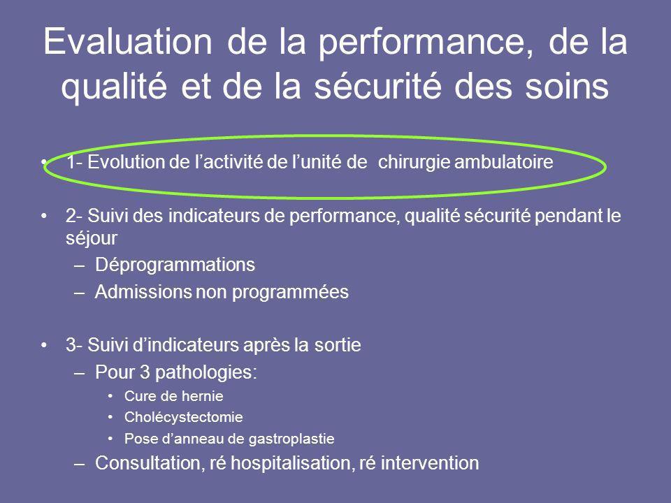 Evaluation de la performance, de la qualité et de la sécurité des soins 1- Evolution de lactivité de lunité de chirurgie ambulatoire 2- Suivi des indi