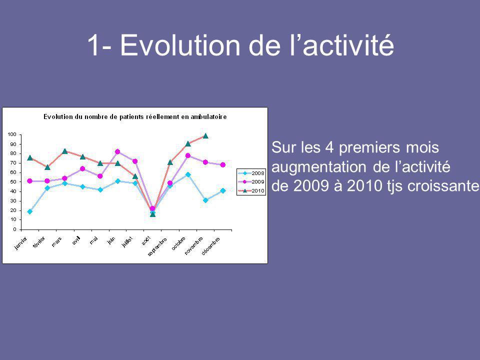 1- Evolution de lactivité Sur les 4 premiers mois augmentation de lactivité de 2009 à 2010 tjs croissante