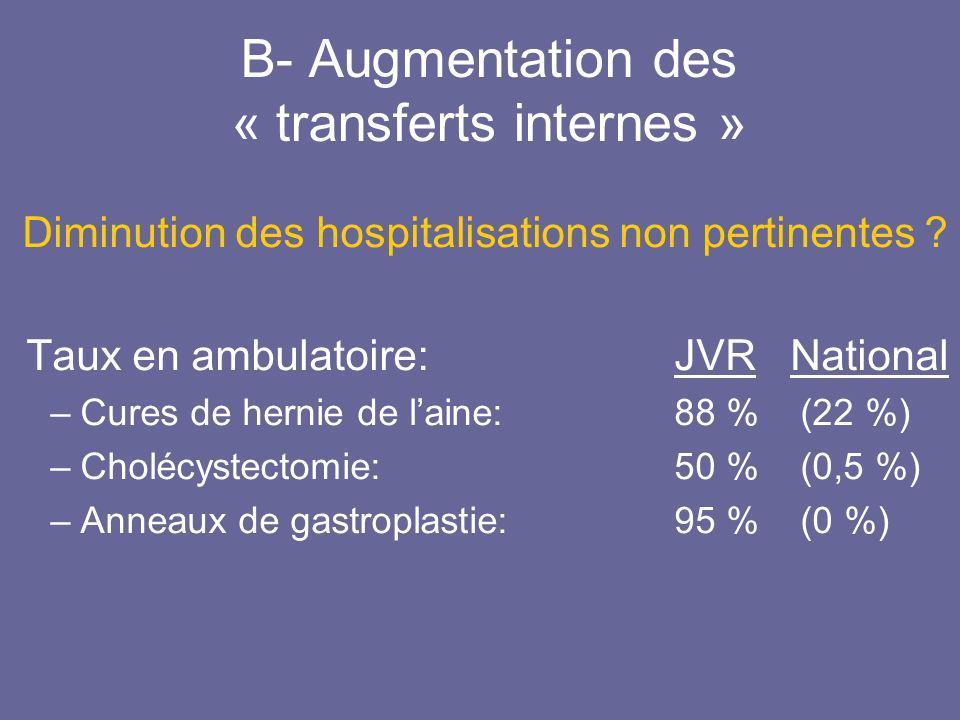 B- Augmentation des « transferts internes » Diminution des hospitalisations non pertinentes ? Taux en ambulatoire:JVR National –Cures de hernie de lai