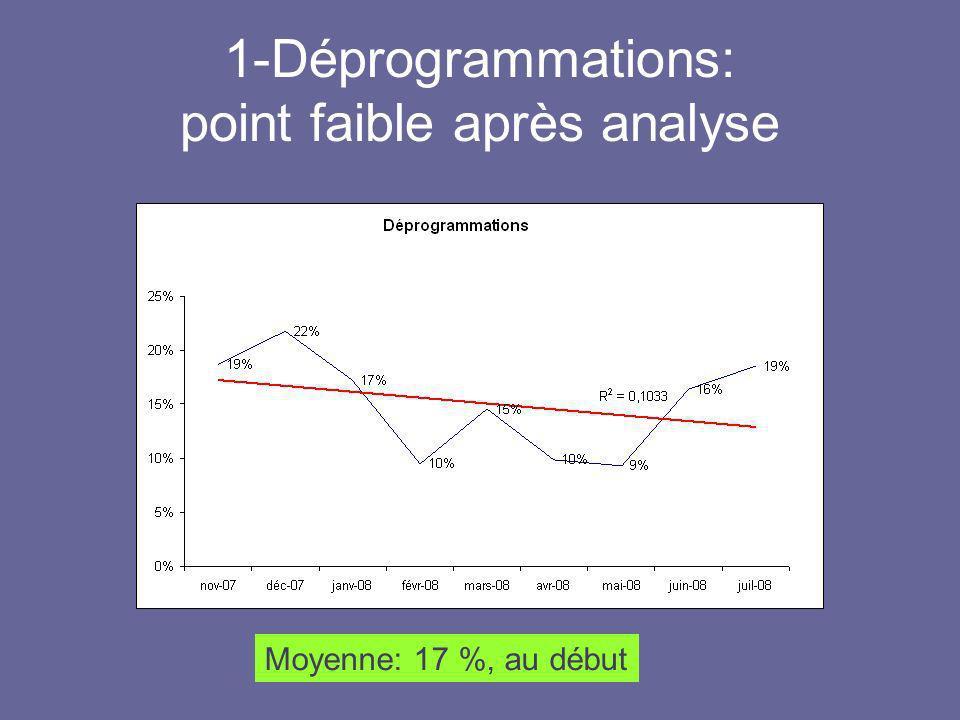 1-Déprogrammations: point faible après analyse Moyenne: 17 %, au début