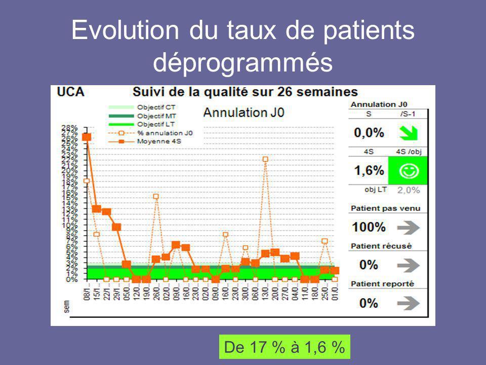 Evolution du taux de patients déprogrammés De 17 % à 1,6 %