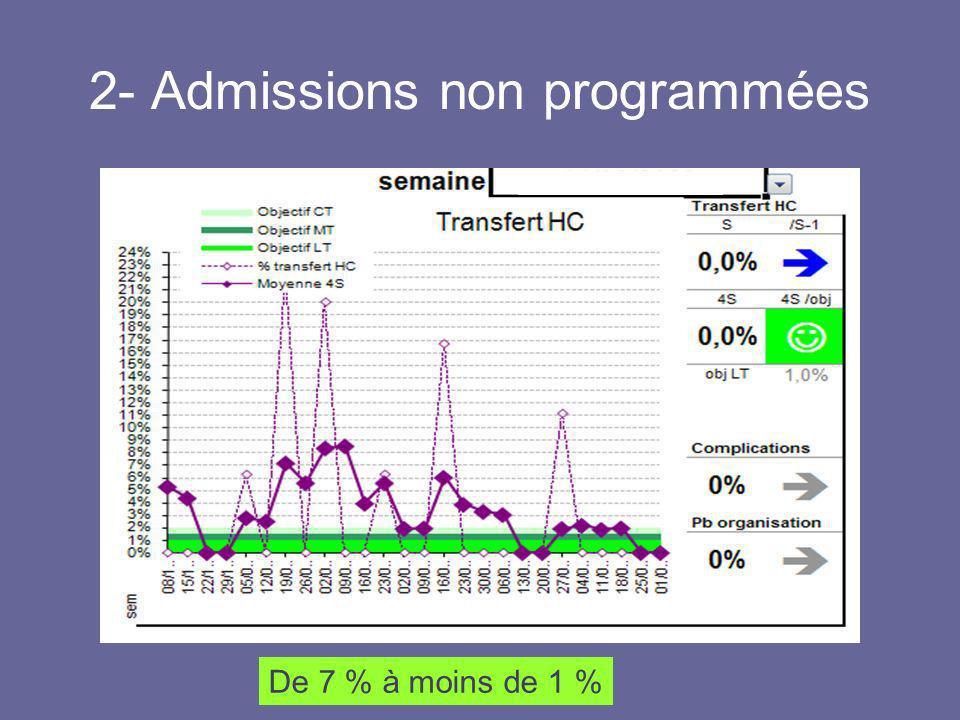 2- Admissions non programmées De 7 % à moins de 1 %