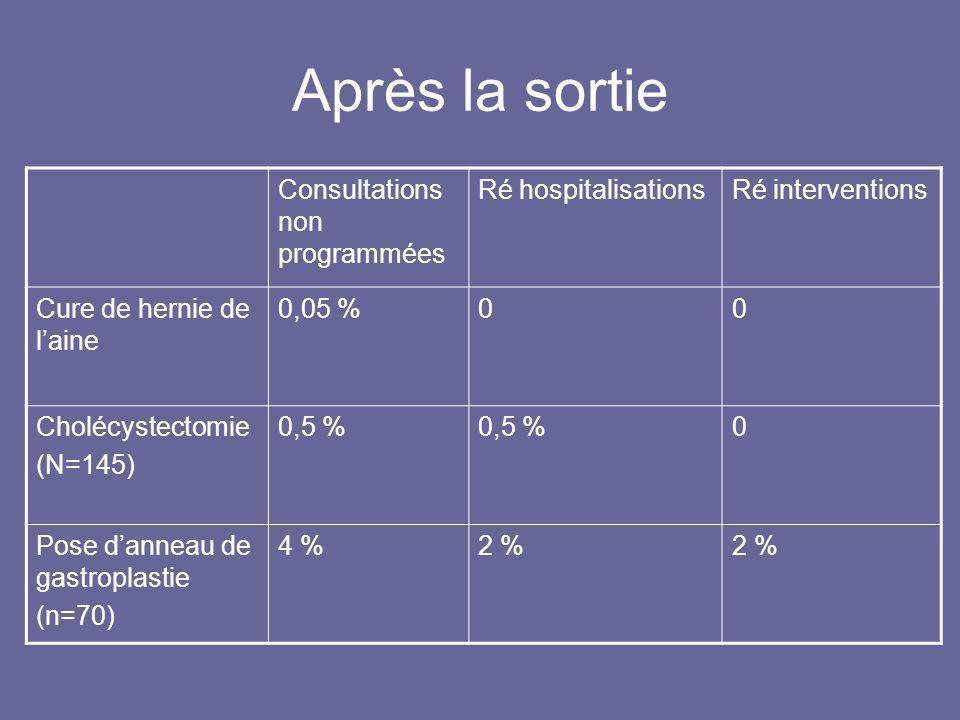 Après la sortie Consultations non programmées Ré hospitalisationsRé interventions Cure de hernie de laine 0,05 %00 Cholécystectomie (N=145) 0,5 % 0 Po