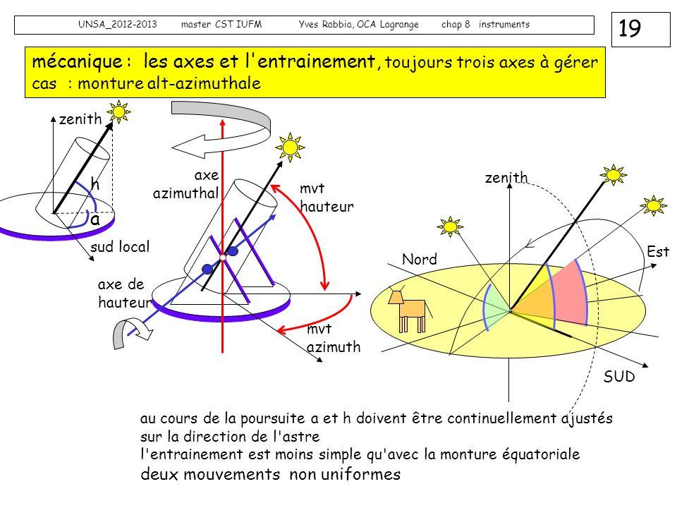 19 UNSA_2012-2013 master CST IUFM Yves Rabbia, OCA Lagrange chap 8 instruments mécanique : les axes et l'entrainement, toujours trois axes à gérer cas