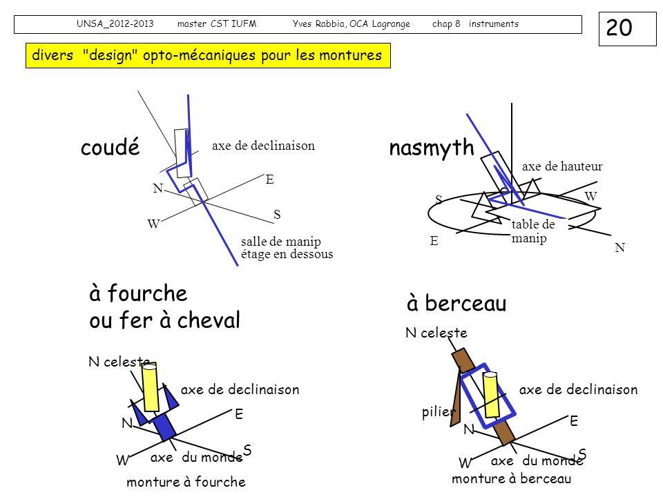 20 UNSA_2012-2013 master CST IUFM Yves Rabbia, OCA Lagrange chap 8 instruments divers