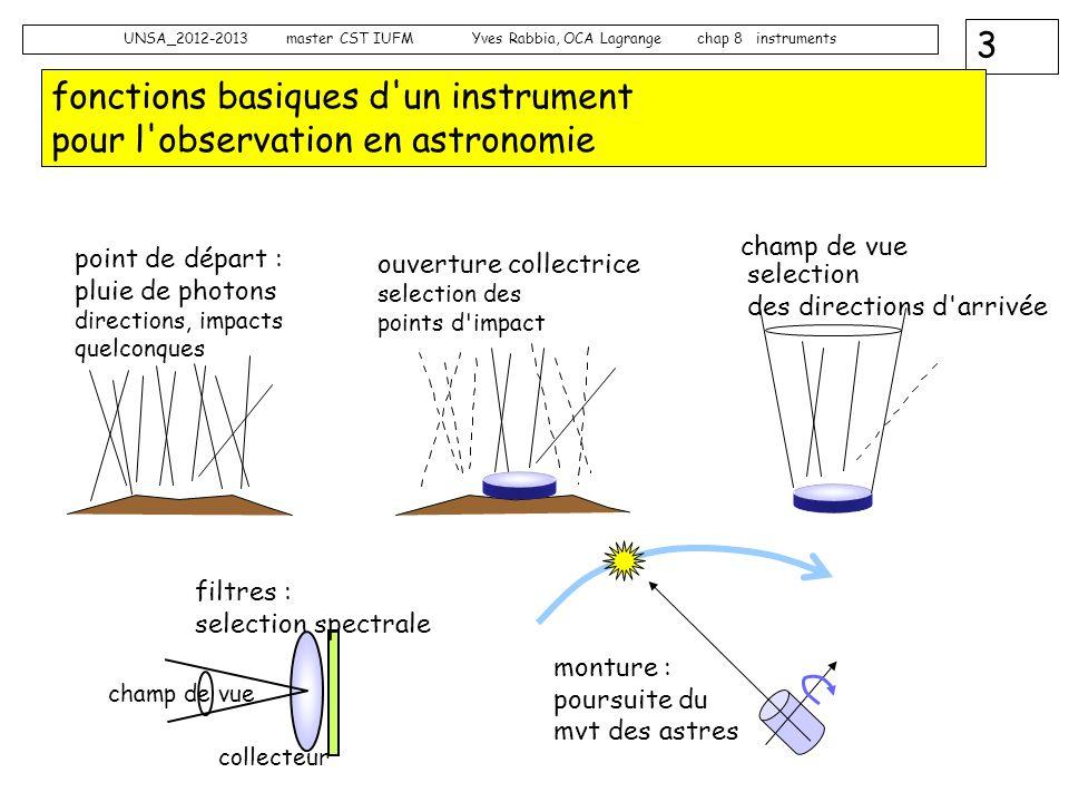3 UNSA_2012-2013 master CST IUFM Yves Rabbia, OCA Lagrange chap 8 instruments fonctions basiques d'un instrument pour l'observation en astronomie cham