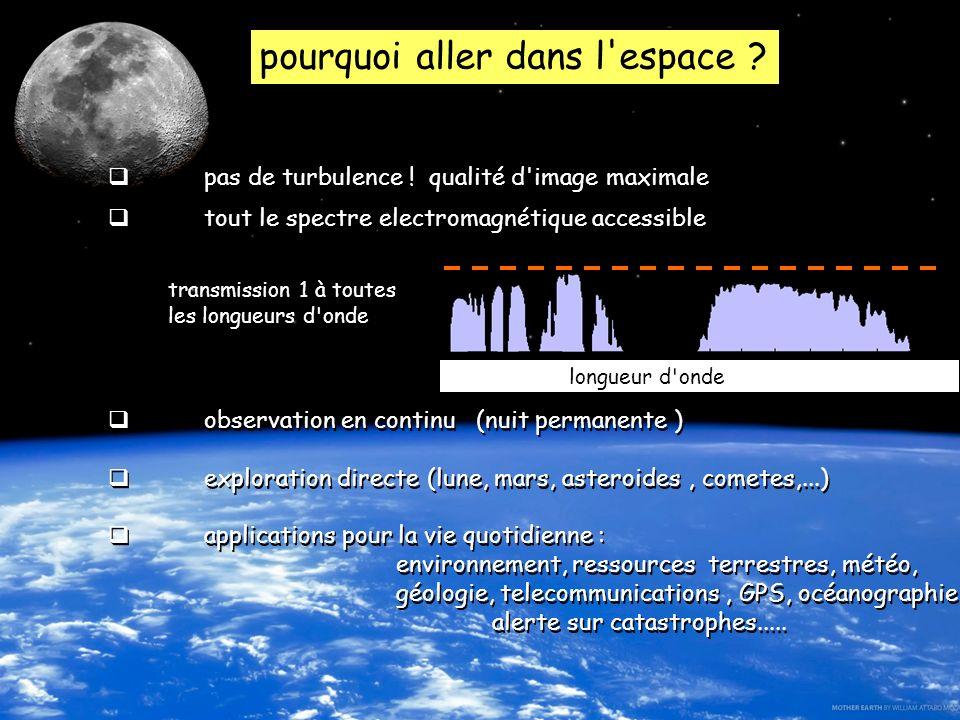 31 UNSA_2012-2013 master CST IUFM Yves Rabbia, OCA Lagrange chap 8 instruments pourquoi aller dans l'espace ? pas de turbulence ! qualité d'image maxi