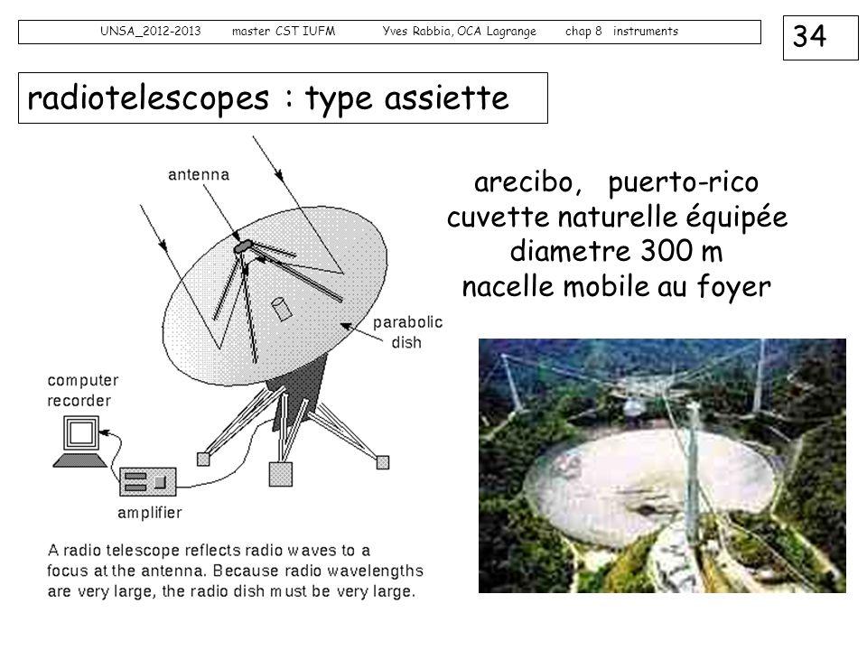 34 UNSA_2012-2013 master CST IUFM Yves Rabbia, OCA Lagrange chap 8 instruments radiotelescopes : type assiette arecibo, puerto-rico cuvette naturelle