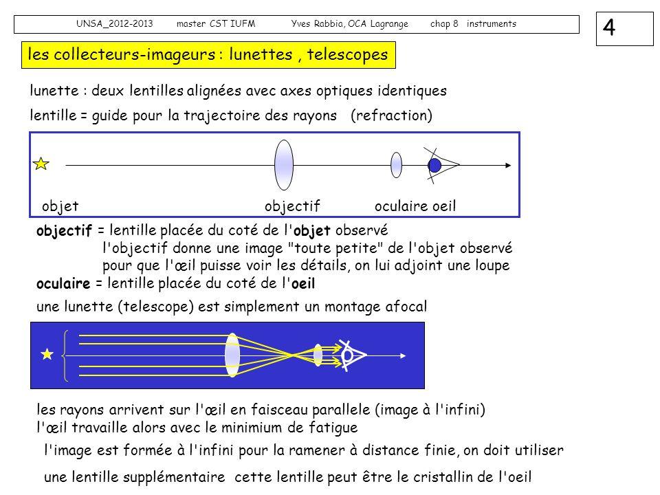 4 UNSA_2012-2013 master CST IUFM Yves Rabbia, OCA Lagrange chap 8 instruments les collecteurs-imageurs : lunettes, telescopes objectif = lentille plac