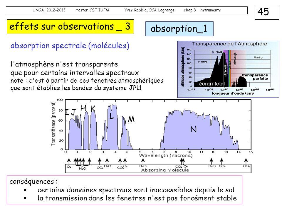 45 UNSA_2012-2013 master CST IUFM Yves Rabbia, OCA Lagrange chap 8 instruments effets sur observations _ 3 absorption_1 absorption spectrale (molécule