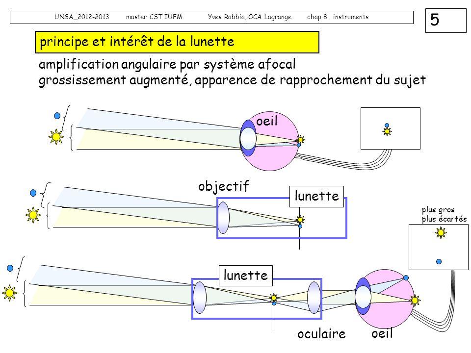 5 UNSA_2012-2013 master CST IUFM Yves Rabbia, OCA Lagrange chap 8 instruments principe et intérêt de la lunette oeil objectif lunette amplification an