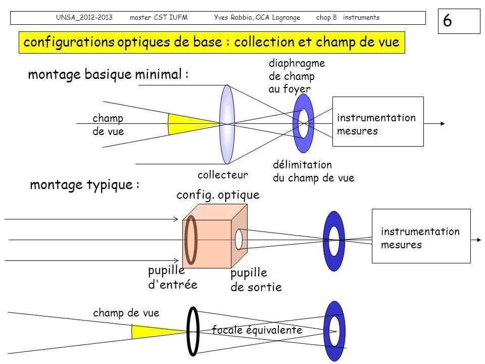 6 UNSA_2012-2013 master CST IUFM Yves Rabbia, OCA Lagrange chap 8 instruments configurations optiques de base : collection et champ de vue montage bas