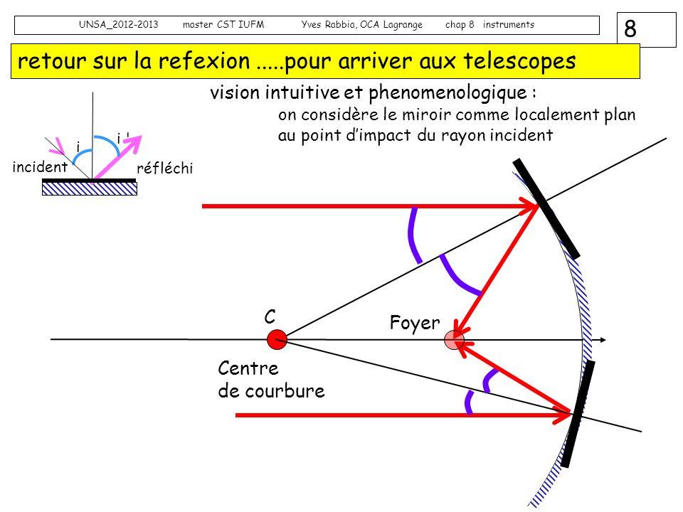 8 UNSA_2012-2013 master CST IUFM Yves Rabbia, OCA Lagrange chap 8 instruments retour sur la refexion.....pour arriver aux telescopes Centre de courbur
