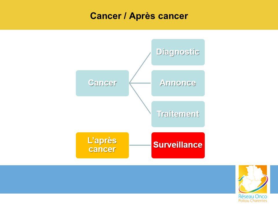 Cancer / Après cancer Cancer Diagnostic Annonce Traitement Laprès cancer Surveillance