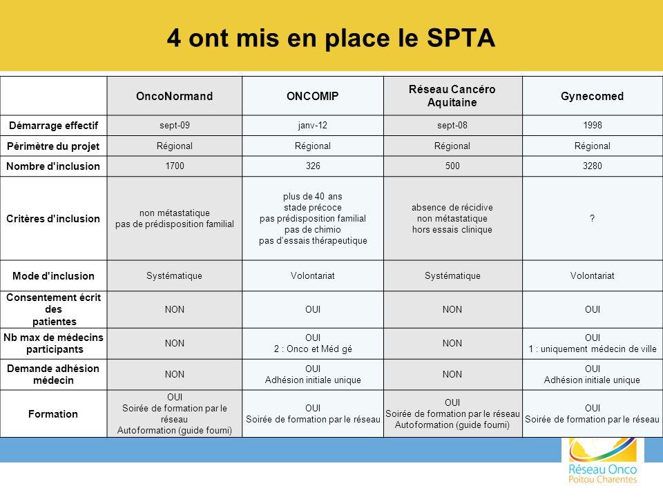 4 ont mis en place le SPTA OncoNormandONCOMIP Réseau Cancéro Aquitaine Gynecomed Démarrage effectif sept-09janv-12sept-081998 Périmètre du projet Régi