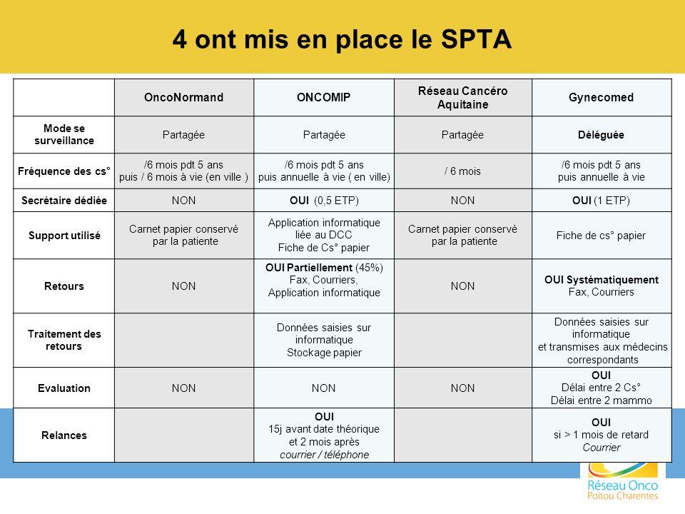 4 ont mis en place le SPTA OncoNormandONCOMIP Réseau Cancéro Aquitaine Gynecomed Mode se surveillance Partagée Déléguée Fréquence des cs° /6 mois pdt