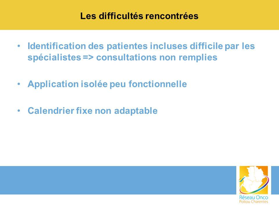 Les difficultés rencontrées Identification des patientes incluses difficile par les spécialistes => consultations non remplies Application isolée peu