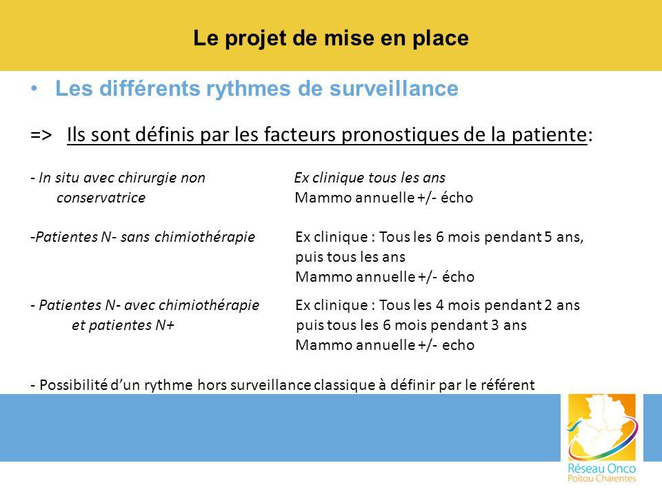 Le projet de mise en place Les différents rythmes de surveillance => Ils sont définis par les facteurs pronostiques de la patiente: - In situ avec chi