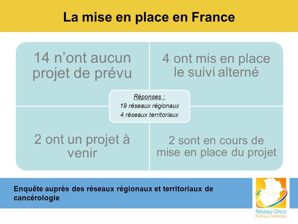 La mise en place en France 14 nont aucun projet de prévu 4 ont mis en place le suivi alterné 2 ont un projet à venir 2 sont en cours de mise en place