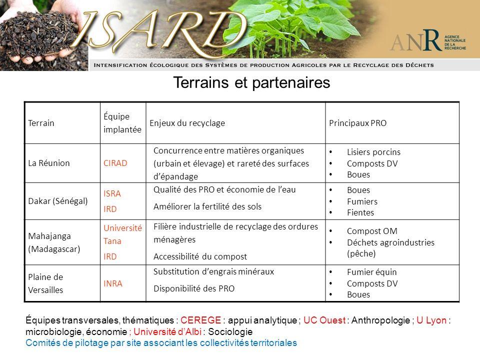 Terrain Équipe implantée Enjeux du recyclagePrincipaux PRO La RéunionCIRAD Concurrence entre matières organiques (urbain et élevage) et rareté des sur