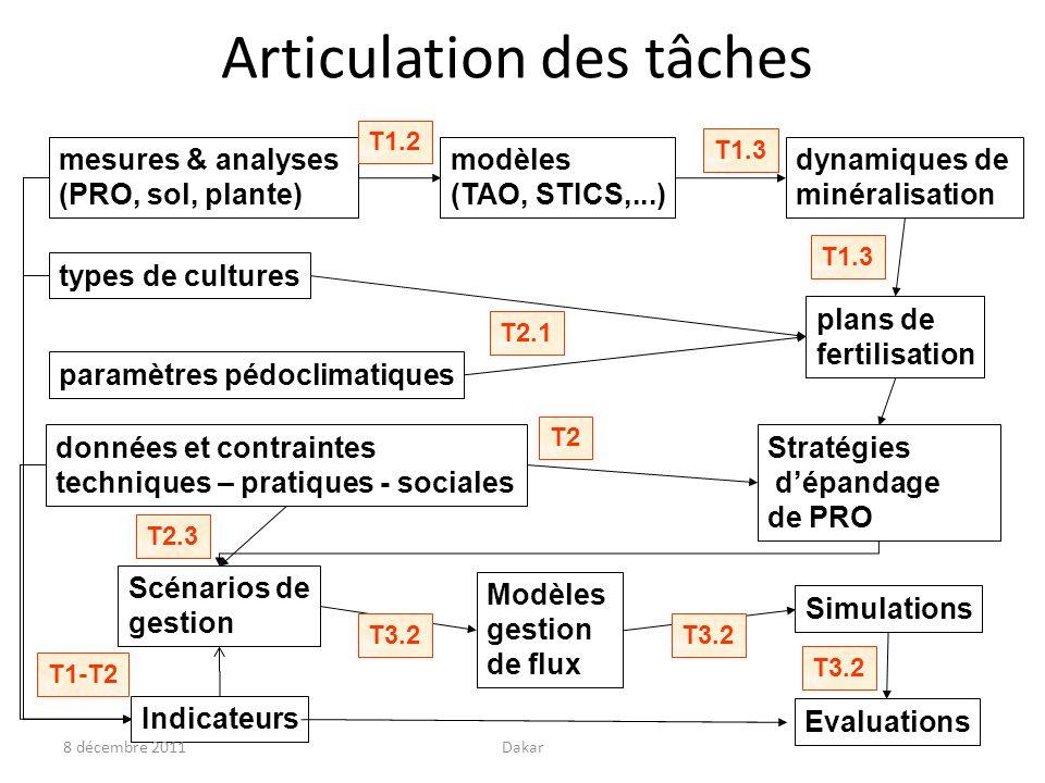 Articulation des tâches mesures & analyses (PRO, sol, plante) modèles (TAO, STICS,...) dynamiques de minéralisation T1.2 T1.3 données et contraintes t