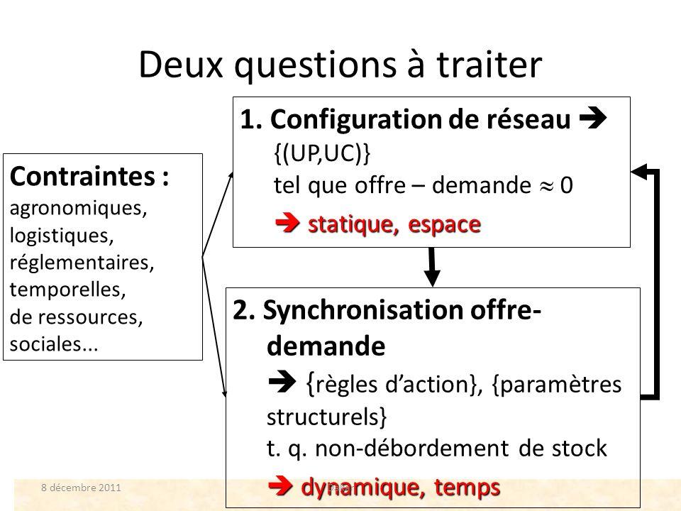 Deux questions à traiter 1. Configuration de réseau {(UP,UC)} tel que offre – demande 0 statique, espace statique, espace Contraintes : agronomiques,l
