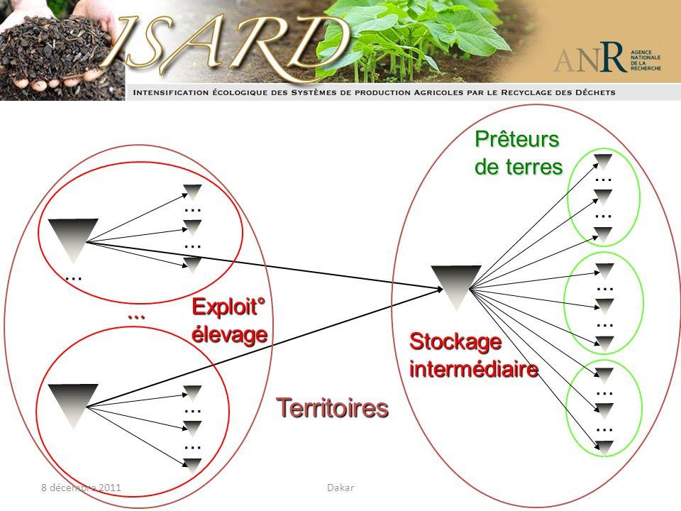 Stockage intermédiaire Prêteurs de terres................................. Exploit° élevage... Territoires 8 décembre 2011Dakar