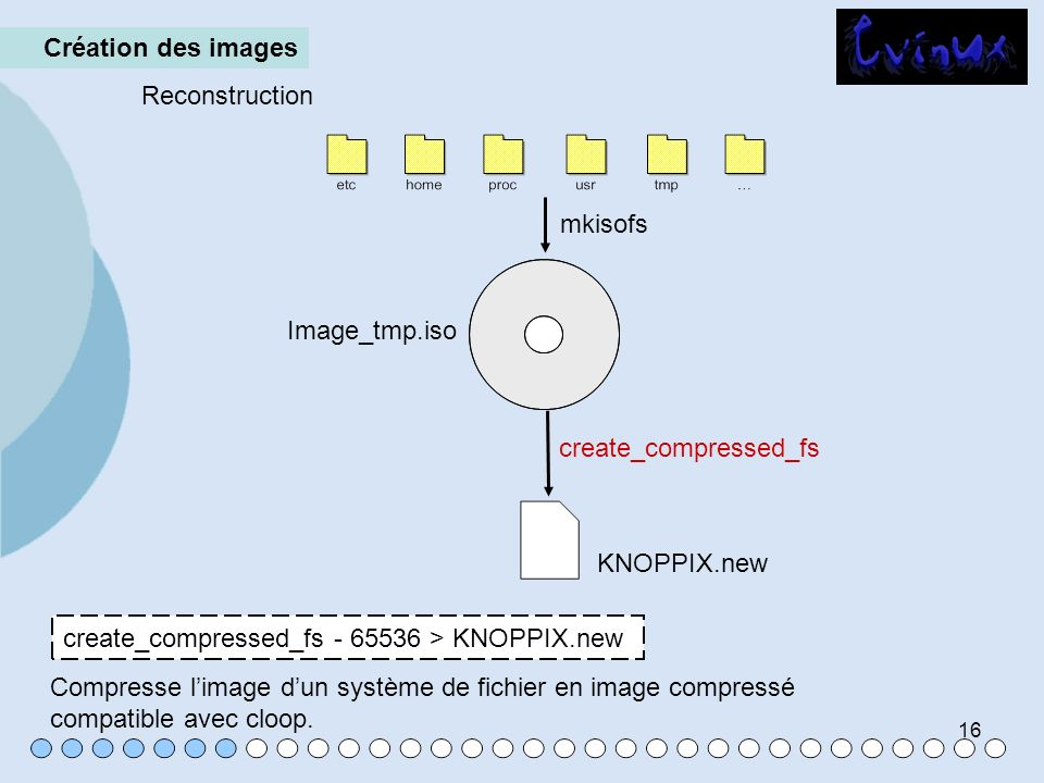 16 Création des images Reconstruction mkisofs Image_tmp.iso create_compressed_fs KNOPPIX.new Compresse limage dun système de fichier en image compress