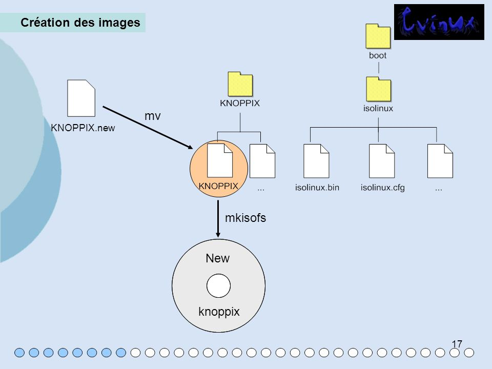 17 Création des images KNOPPIX.new mv mkisofs New knoppix