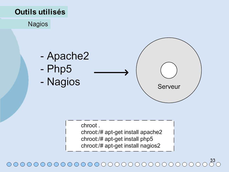 33 Outils utilisés Nagios