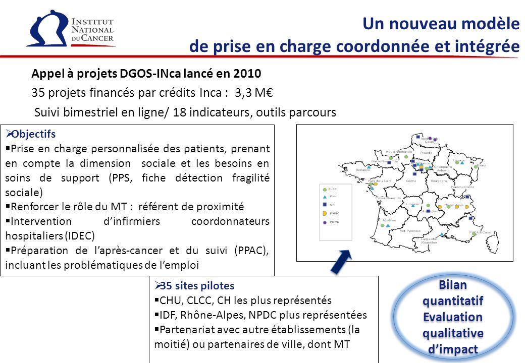 Un nouveau modèle de prise en charge coordonnée et intégrée Appel à projets DGOS-INca lancé en 2010 35 projets financés par crédits Inca : 3,3 M Suivi