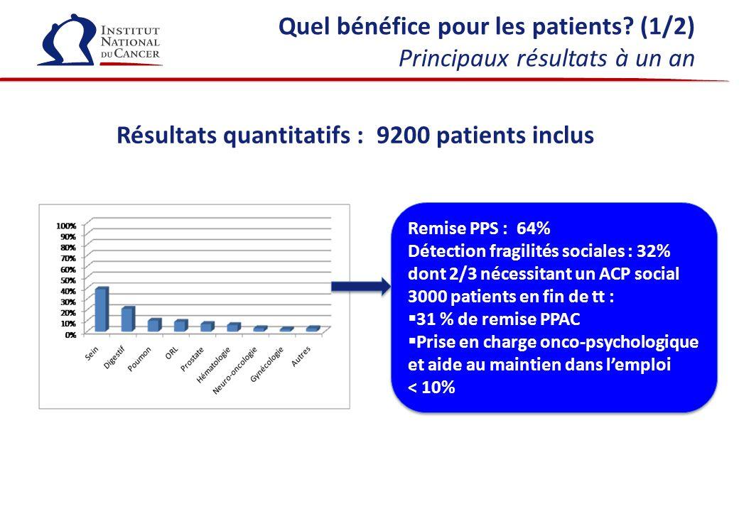 Quel bénéfice pour les patients? (1/2) Principaux résultats à un an Remise PPS : 64% Détection fragilités sociales : 32% dont 2/3 nécessitant un ACP s