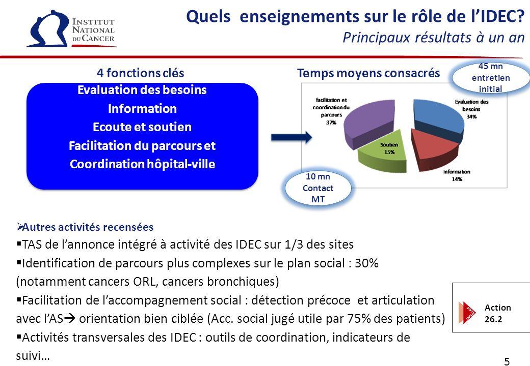 5 Quels enseignements sur le rôle de lIDEC? Principaux résultats à un an Evaluation des besoins Information Ecoute et soutien Facilitation du parcours