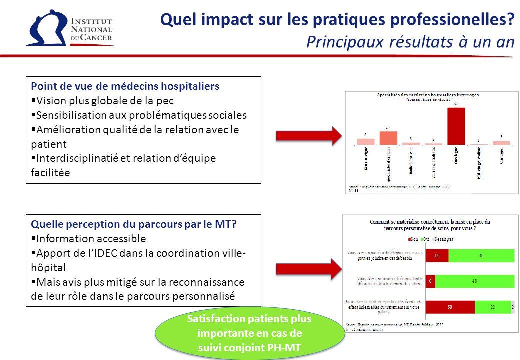 Quel impact sur les pratiques professionelles? Principaux résultats à un an Point de vue de médecins hospitaliers Vision plus globale de la pec Sensib
