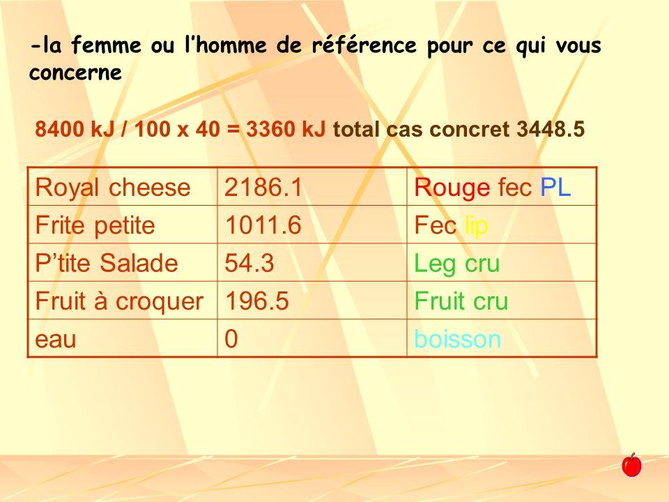 -la femme ou lhomme de référence pour ce qui vous concerne Royal cheese2186.1Rouge fec PL Frite petite1011.6Fec lip Ptite Salade54.3Leg cru Fruit à cr
