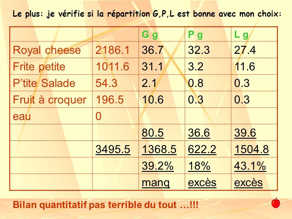G gP gL g Royal cheese2186.136.732.327.4 Frite petite1011.631.13.211.6 Ptite Salade54.32.10.80.3 Fruit à croquer196.510.60.3 eau0 80.536.639.6 3495.51