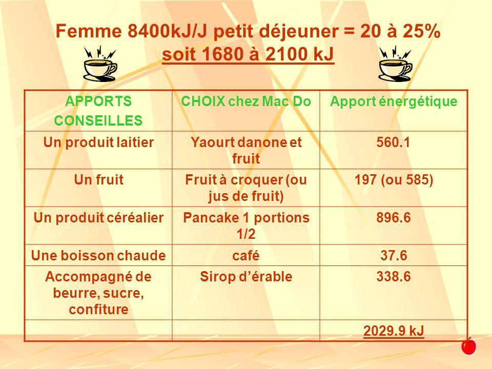 APPORTS CONSEILLES CHOIX chez Mac DoApport énergétique Un produit laitierYaourt danone et fruit 560.1 Un fruitFruit à croquer (ou jus de fruit) 197 (o