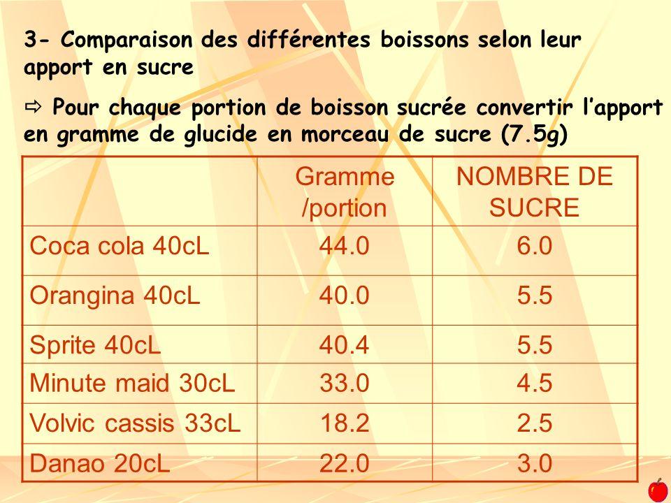 Pour chaque portion de boisson sucrée convertir lapport en gramme de glucide en morceau de sucre (7.5g) 3- Comparaison des différentes boissons selon