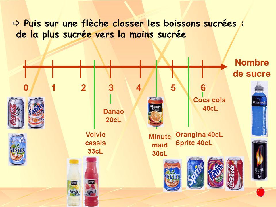 Puis sur une flèche classer les boissons sucrées : de la plus sucrée vers la moins sucrée Nombre de sucre 6543210 Coca cola 40cL Orangina 40cL Sprite