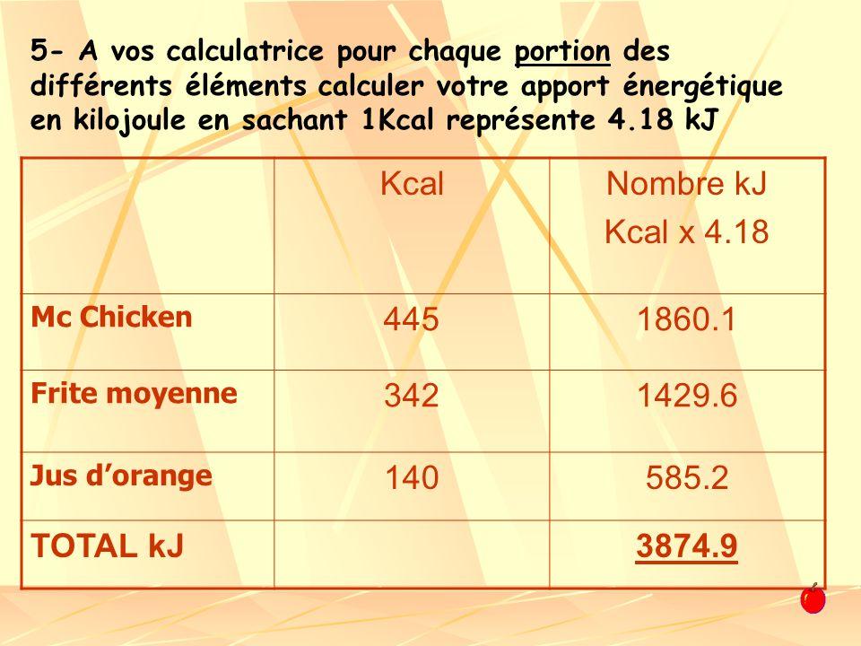 5- A vos calculatrice pour chaque portion des différents éléments calculer votre apport énergétique en kilojoule en sachant 1Kcal représente 4.18 kJ K