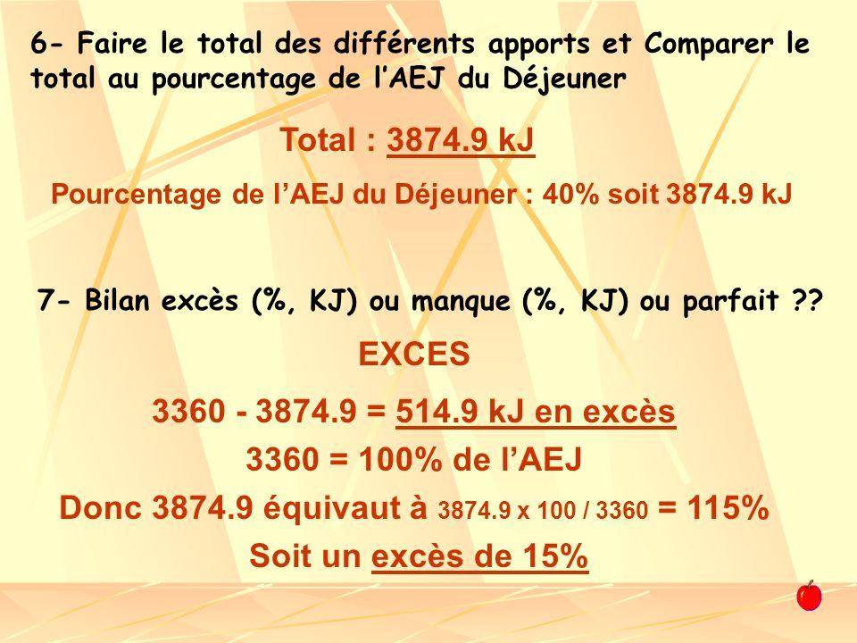 6- Faire le total des différents apports et Comparer le total au pourcentage de lAEJ du Déjeuner Total : 3874.9 kJ Pourcentage de lAEJ du Déjeuner : 4