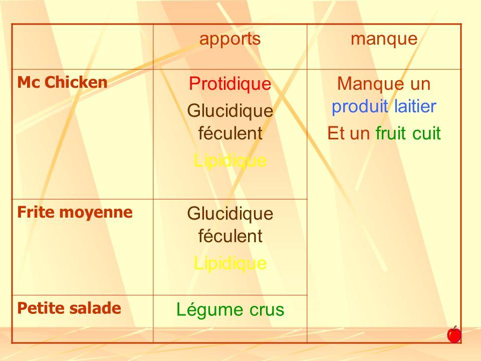 apportsmanque Mc Chicken Protidique Glucidique féculent Lipidique Manque un produit laitier Et un fruit cuit Frite moyenne Glucidique féculent Lipidiq